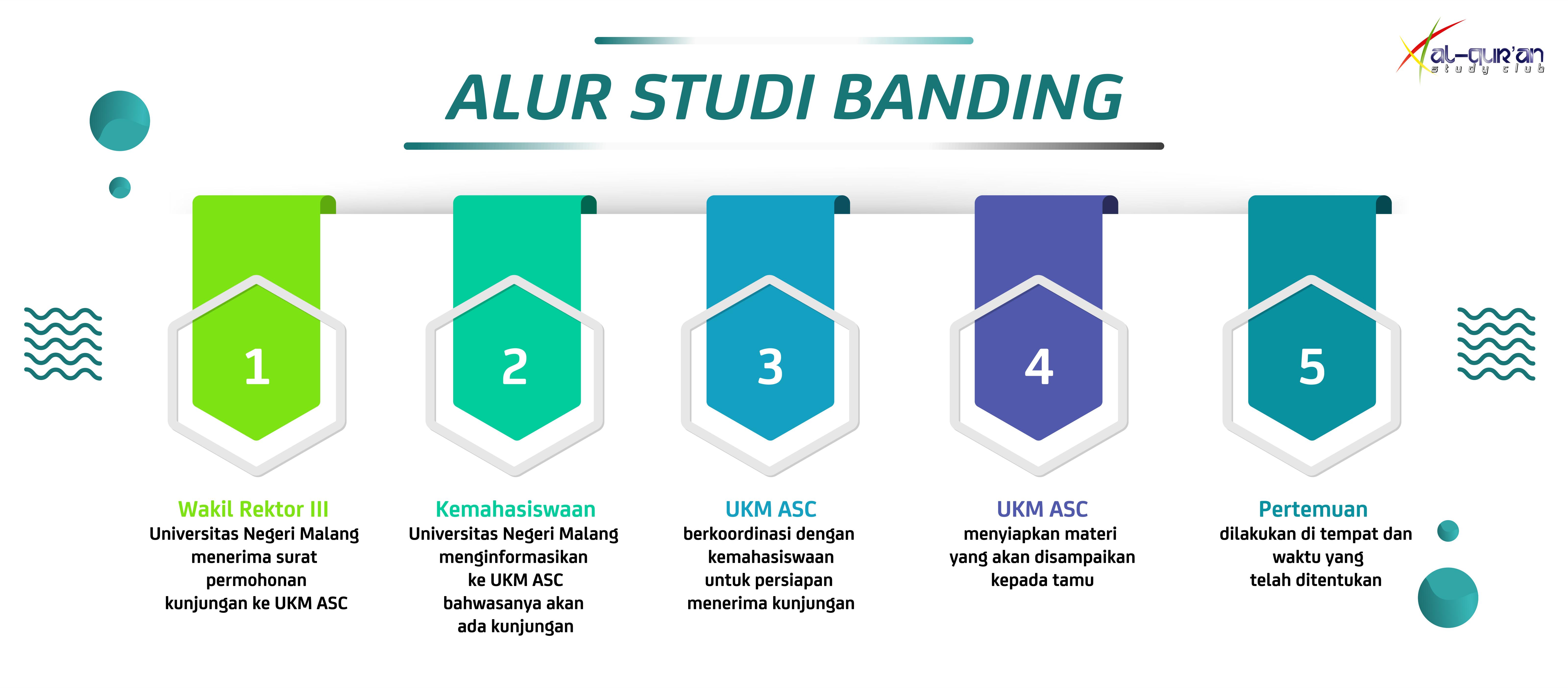 Alur Studi Banding